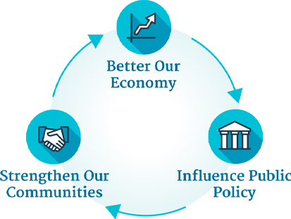 Better our Economy, Influence Public Policy, Strengthen our Communities - Business Watch